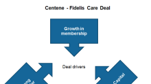 Centene's Fidelis Acquisition on Track to Achieve Synergy Targets