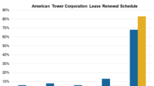These Factors Are Helping American Tower's Growth