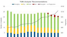 What Analysts Recommend for Yum! Brands Stock