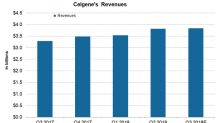 Celgene's Financial Position before Its Third-Quarter Earnings