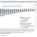 Goldman Sachs U.S. Economy, Jobs, Housing Outlook 4 Months Into Coronavirus