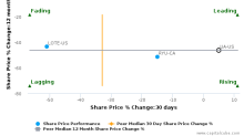 Under Armour, Inc. breached its 50 day moving average in a Bearish Manner : UA-US : June 22, 2017