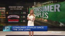 Consumer staples since the 2018 lows