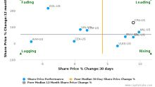 Copa Holdings SA breached its 50 day moving average in a Bullish Manner : CPA-US : June 20, 2017