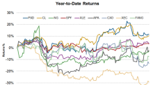 How Have Key Permian Stocks Performed Year-over-Year?