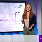 TODAY'S CHARTS: Monsanto offers cash back for controversial chemical; Canadian Solar surges on CEO bid to go private