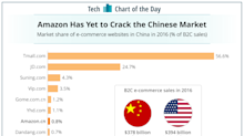 Amazon is still getting dominated in China