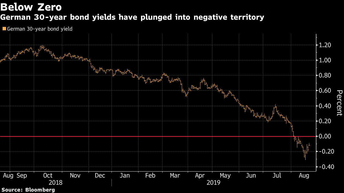 Germany Regrets Size of Bond That Pays Nothing as Auction Flops