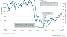 Why Do Investors Care about US Crude Oil Rigs?