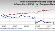 Infinera (INFN) to Report Q4 Earnings: What's in Store?