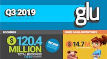 Glu Reports Third Quarter 2019 Financial Results
