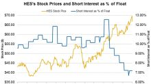 What Are the Recent Short Interest Trends in Hess Stock?