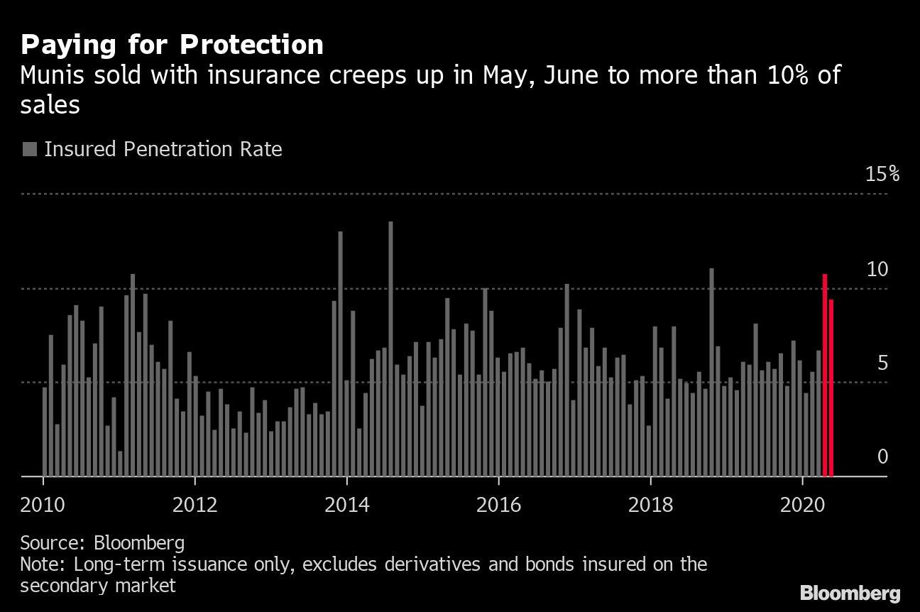 Fear Revives Muni-Bond Insurance Business From Decade-Long Slump
