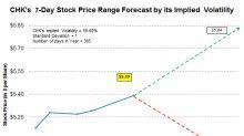 Analyzing Chesapeake Energy's Stock Range Forecast