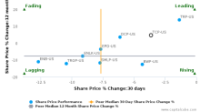 TC Pipelines LP breached its 50 day moving average in a Bearish Manner : TCP-US : November 14, 2017