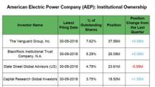 Institutions' Big Positions in AEP in Q3 2018