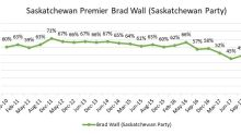 Saskatchewan's Brad Wall has the highest voter rating in Canada