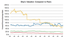 Comparing Etsy's PE with Its Peers'