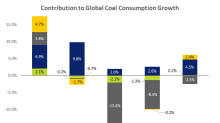 Thermal Coal Demand Underpinned By Uptick in Asian Consumption