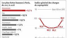 Hausse de 7,56% des charges de copropriété à Paris