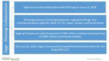 SAGE Therapeutics' Strategic Collaboration with Shionogi