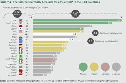 Surprise! Study finds internet worth a lot of money, is responsible for 4.7 percent of US economy