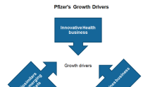 What Are the Key Growth Drivers for Pfizer in Fiscal 2019?