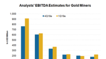 Which Gold Miners Could Surprise on the Earnings Upside in Q4?