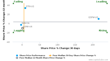 Azure Power Global Ltd. breached its 50 day moving average in a Bearish Manner : AZRE-US : November 13, 2017