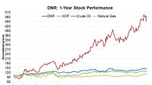 What Lies Ahead for DNR after Its ~440% Gain