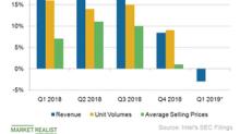 Reduced Cloud Spending Slows Intel's Data Center Revenue Growth