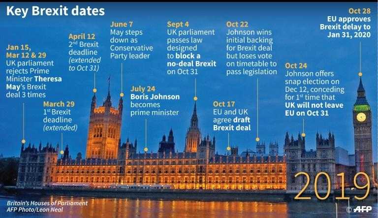 Britain is now scheduled to leave the European Union on January 31 (AFP Photo/Gal ROMA)