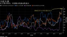 政府出手「止血」 中國股市大起大落成全球最瘋狂市場