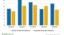 Netflix's Q3 2018 Subscriber Additions Beat Estimates