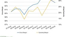 Coca-Cola's Operating Margin Rose Significantly in Q3