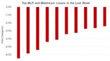 PAGP, WMB, and NBLX: Lowest Midstream MLPs Last Week