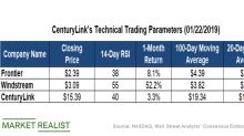 What CenturyLink's Technicals Indicate