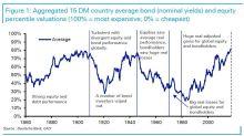 Deutsche Bank sieht besten Aktien/Bond-Lauf seit 1860ern bedroht