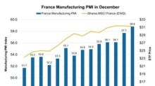 What France's Manufacturing Activity Indicates
