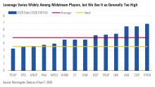 Midstream Liquidity Concerns Overblown