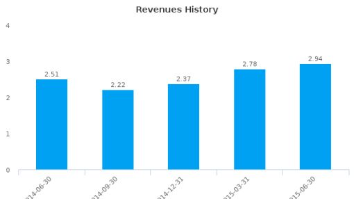 Universal Security Instruments, Inc. Earnings Q1, 2016