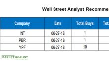 Analyzing Wall Street's Targets for INT, PBR, and YPF
