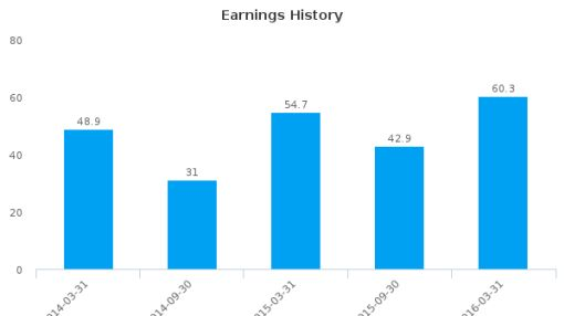 Atkins (WS) Plc :ATK-GB: Earnings Analysis: For the six months ended March 31, 2016 : June 22, 2016
