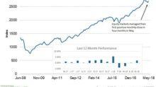 Did the S&P 500 Rebound Help the Leading Economic Index?