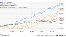 3 Top Housing Stocks