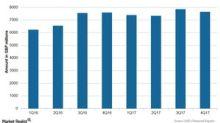 GlaxoSmithKline's Quarterly Revenue Trend in 4Q17