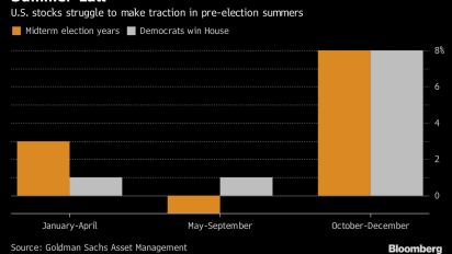 Midterm elections may be headwind for US stocks