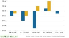 Can Sprint Continue Earnings Growth in Q2 2018?