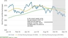 Shell's 50-Day Moving Average Fell More