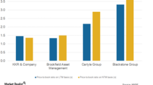 A Look at Blackstone's Valuations